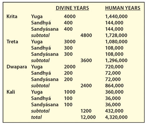 Image result for 4 yugas in hinduism