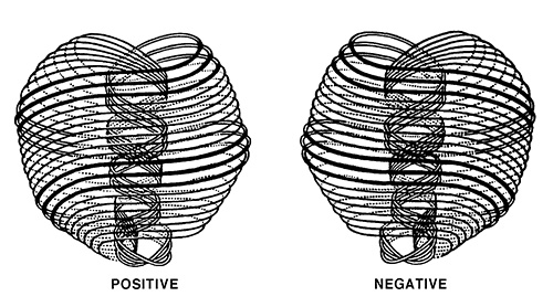 Figure 2: The Two Types of Ultimate Physical Atoms, Male and Female (Source: Occult Chemistry by Annie Besant and C.W. Leadbeater)