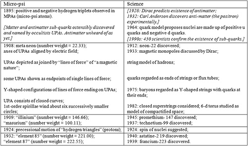 """""""Some micro-psi anticipations of scientific discoveries and ideas."""" Note: Brendan Murphy's comments in italicised brackets. (Source: Stephen Phillips, Extrasensory Perception of Subatomic Particles, Journal of Scientific Exploration, 9(4), 489–525, 1995.)"""